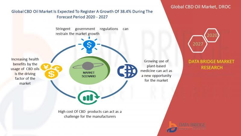 Marché de l'huile de CBD 2021 Tendance de l'industrie, estimation de la taille, perspectives de l'industrie, croissance de l'entreprise, rapport des dernières recherches avec les principaux acteurs-mises à jour DBMR