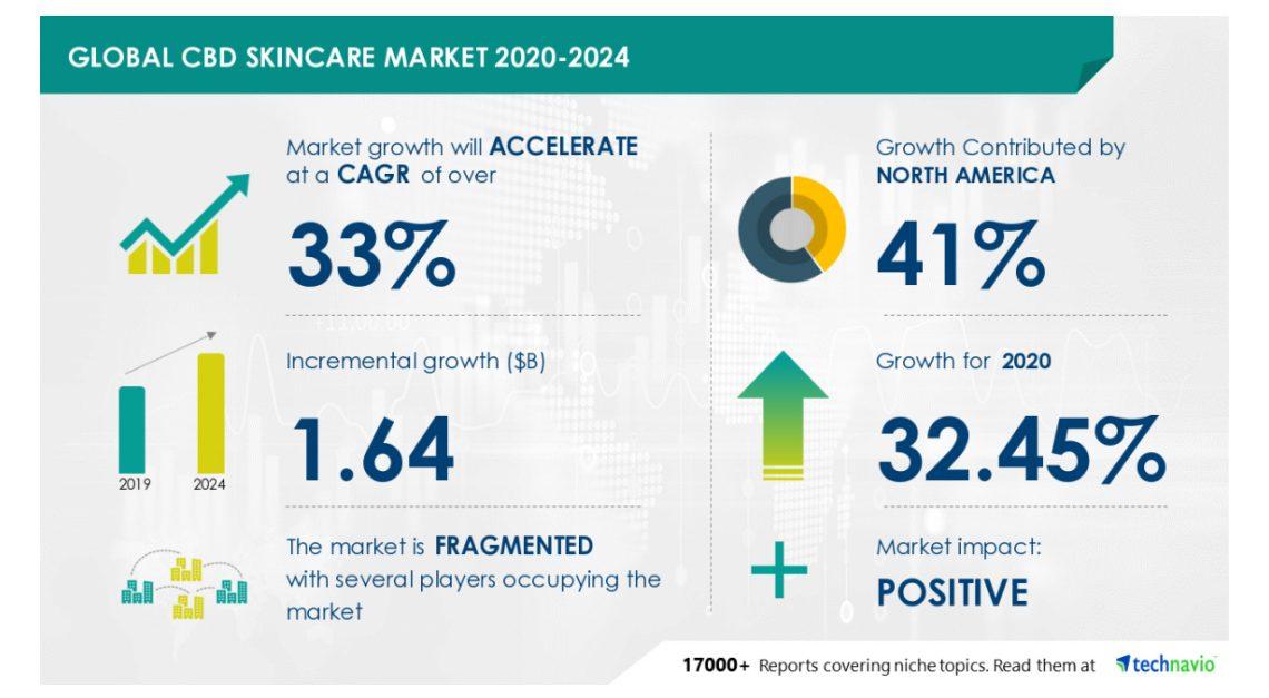 Aperçu du marché mondial des soins de la peau CBD 2020-2024: analyse de l'industrie COVID-19, tendances du marché, croissance du marché, opportunités et prévisions 2024 – Technavio