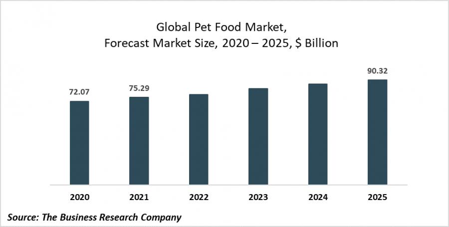 L'industrie des aliments pour animaux de compagnie se développe dans la production d'aliments infusés au CBD