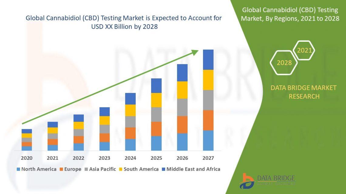 Marché des tests CBD avec analyse d'impact Covid-19 |  aussi l'industrie est en plein essor dans le monde ||  Plans futurs et croissance de l'industrie avec un TCAC élevé d'ici les prévisions 2028 |  Impact du COVID-19 ||  – KSU