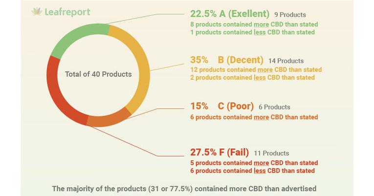 Moins de 1 topique CBD sur 4 contient la quantité de CBD étiquetée