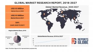 Rapport d'étude de marché sur l'huile de CBD, principaux acteurs clés et statistiques de l'industrie, 2021-2027 – The Market Eagle