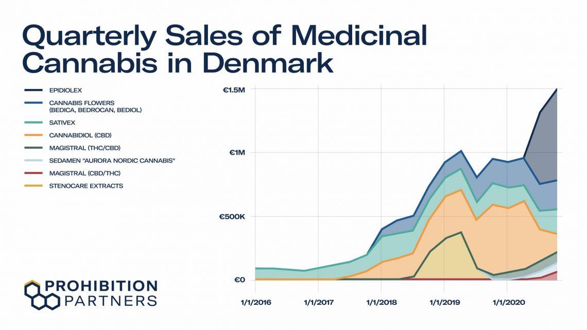 Epidiolex et le défi du marché du CBD médical