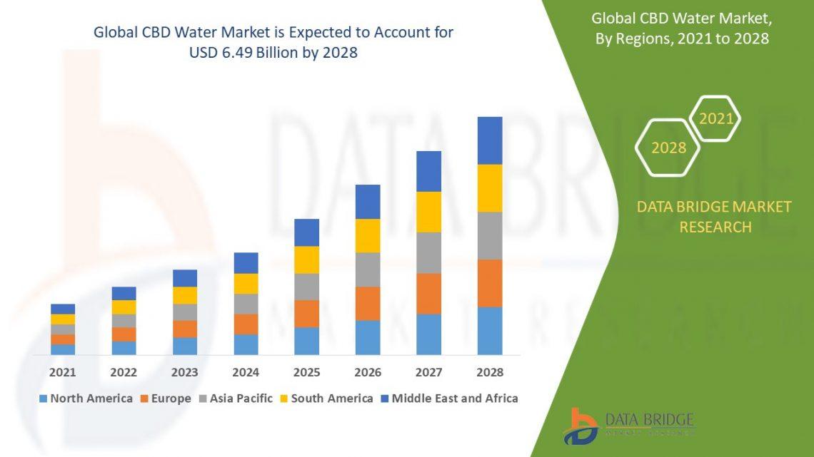 Marché de l'eau CBD (analyse d'impact COVID-19) 2021 pour voir une croissance majeure de ses revenus, principaux acteurs – Mary's Medicinals, Gaia Botanicals, LLC, TertraLabs
