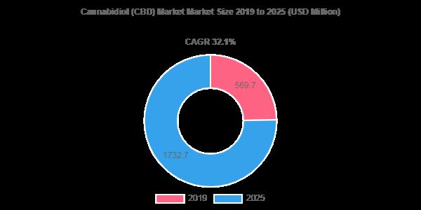 Le marché du cannabidiol (CBD) sera rémunéré à 1732,7 millions USD d'ici 2025
