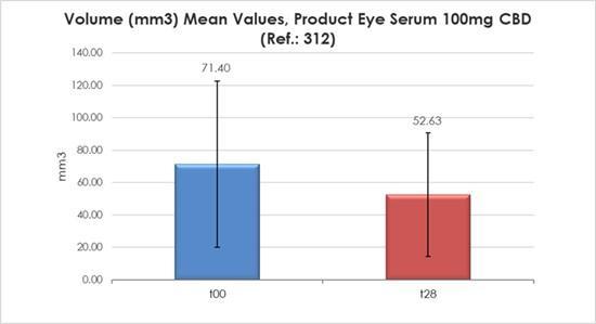 Une étude clinique valide le sérum pour les yeux au CBD SHIR(R) d'Innocan Pharma en tant que solution anti-poches