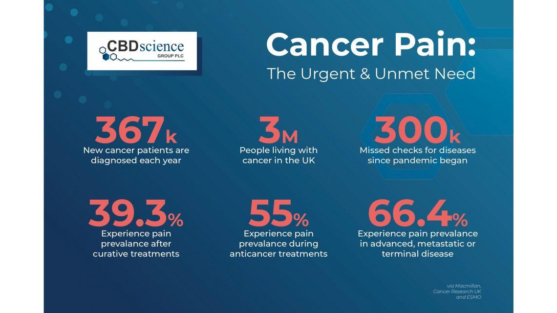 L'Institut national de recherche sur le cancer approuve le CBD Science Group en tant que pionnier de la recherche dans le monde réel sur la douleur cancéreuse