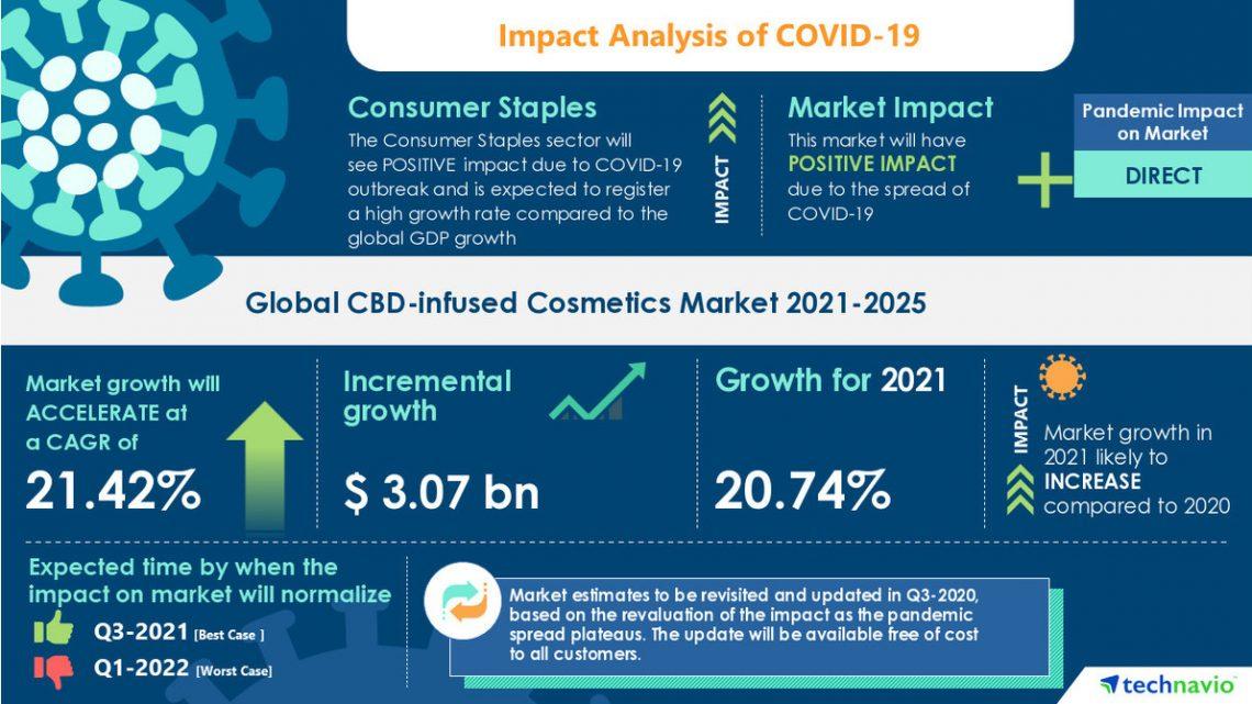 Le marché des cosmétiques infusés de CBD enregistre un TCAC de près de 21,42% d'ici 2025   17000+ Technavio Reports