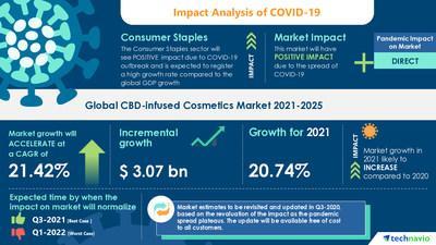 Le marché des cosmétiques infusés de CBD enregistre un TCAC de près de 21,42% d'ici 2025 | 17000+ Technavio Reports